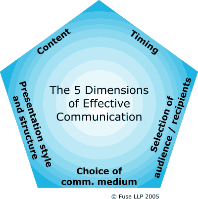 Master These 4 Dimensions of Communication to Shape Your Company Culture